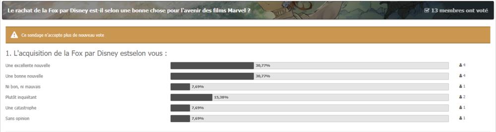 Capture-sondage-Disney-Fox.thumb.PNG.baa2f11c2eba3cbcc87fd1b5d47a40c2.PNG