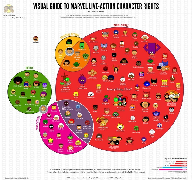 marvel-netflix-live-action-rights-infographic-1150542.thumb.jpeg.ab917150d2c27b7806c293c8811bcef1.jpeg